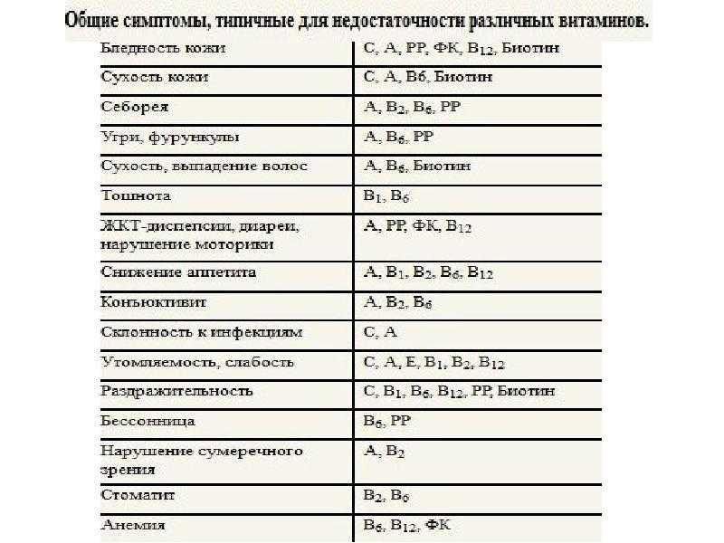 Витамины на зиму. какие витамины необходимы зимой. женский сайт www.inmoment.ru