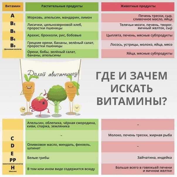 Нехватка витаминов группы в в организме, симптомы, лечение