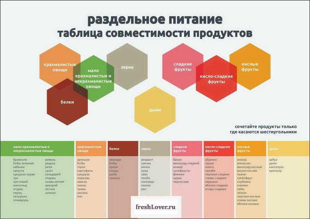 Таблица совместимости продуктов питания | озож