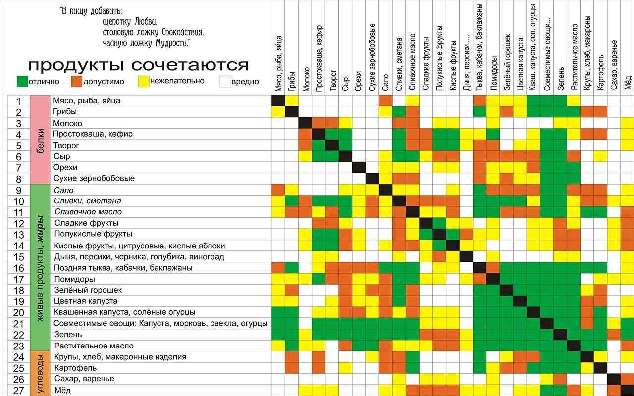 Таблица совместимости продуктов для правильного питания | образ жизни для хорошего здоровья
