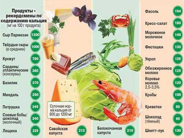 Кальций - в каких продуктах он содержится, как принимать, свойства