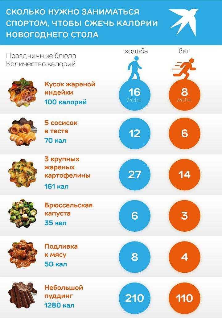 Как рассчитать идеальную калорийность рациона для женщины: формулы и примеры расчетов?