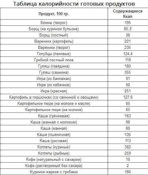 Зожник |   как начать считать калории