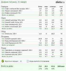 Организация полноценного меню для набора веса девушке: рекомендации диетологов