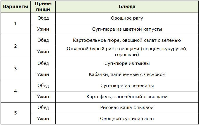 Раздельное питание для похудения: таблица и подробное меню на неделю | proka4aem.ru