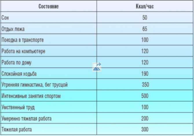 Калории в день для похудения: сколько надо употреблять женщине и мужчине