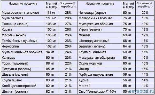 Продукты богатые калием и магнием: для сердца, от судорог, список, таблица, топ-10 с высоким содержанием