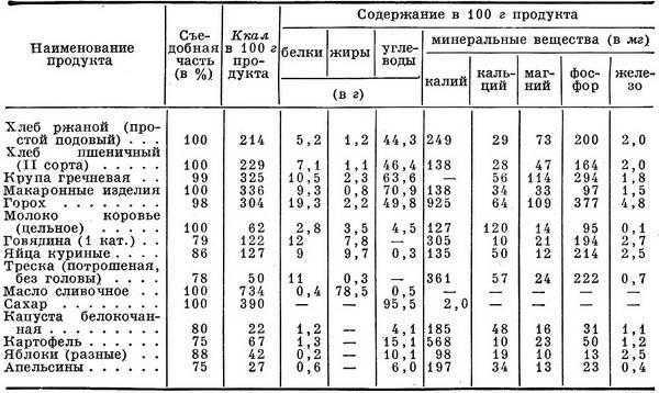 Пищевая ценность продуктов на 100 грамм, таблица пищевой ценности продуктов питания
