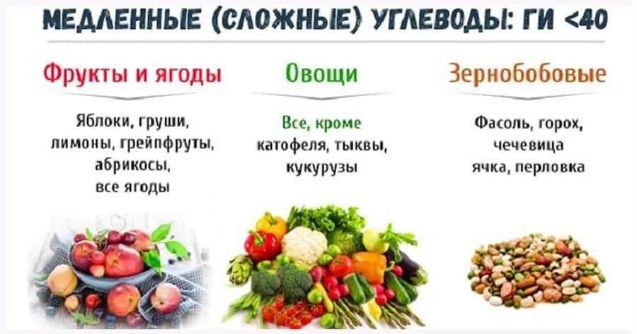 В каких продуктах содержатся углеводы, таблица продуктов с углеводами