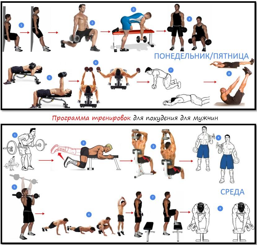 Программа тренировок в тренажерном зале для похудения для мужчин