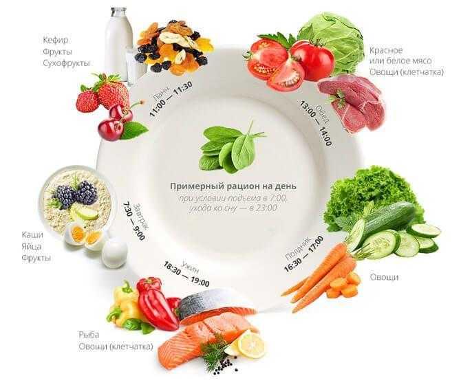 Правильное питание после 50 лет: 9 важных советов от эксперта