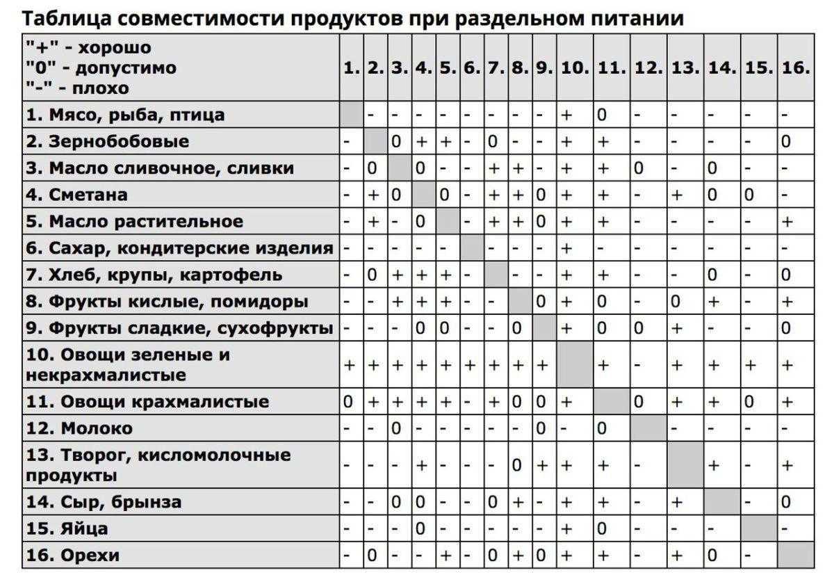 Раздельное питание: меню и таблица продуктов