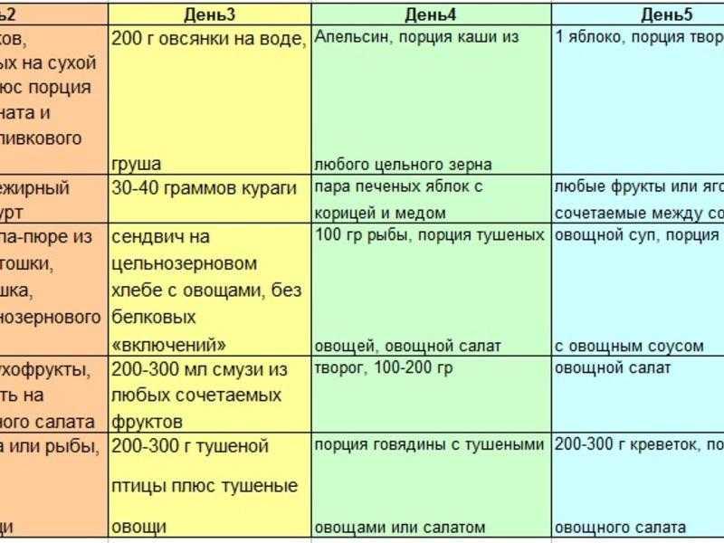 Раздельное питание для похудения: меню на неделю, таблица совместимости продуктов, рецепты