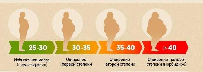 8 причин, почему люди толстеют, даже если реально едят мало калорий: что с этим делать?
