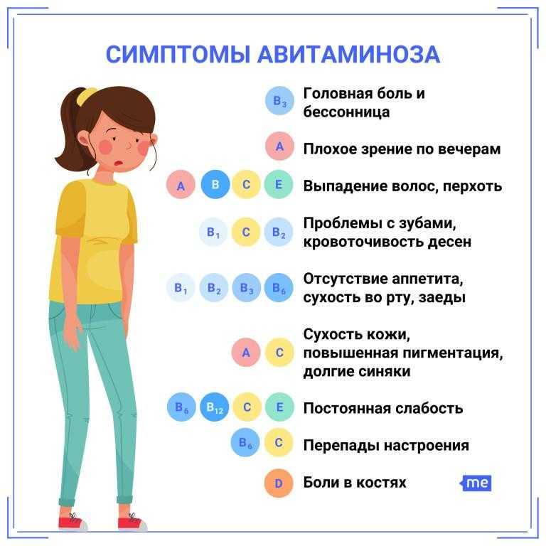 Витамины весной Каких витаминов не хватает весной и каким должно быть питание Причиной авитаминоза является нехватка витаминов в пище