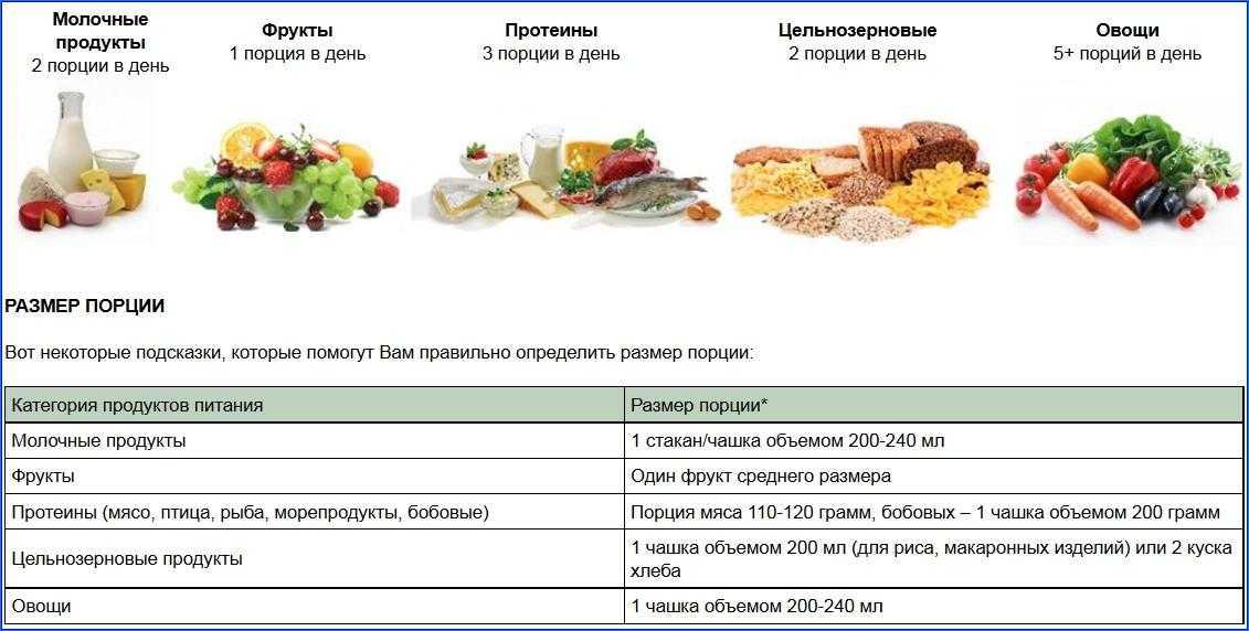 Белковая диета, список продуктов для похудения, меню на 7 и 14 дней