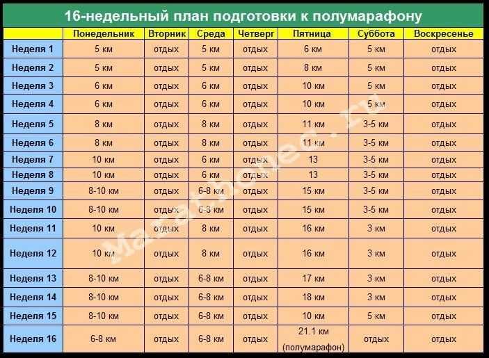 Подготовка к марафону: опыт любителя и 100500* советов