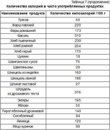 Норма потребления калорий в день для мужчин и формулы расчета