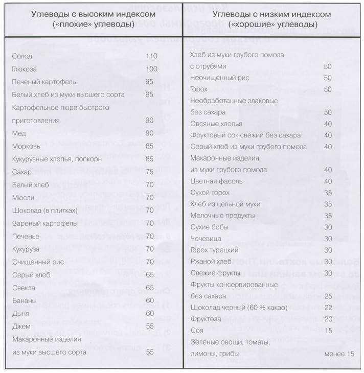 Медленные углеводы: список продуктов (таблица)