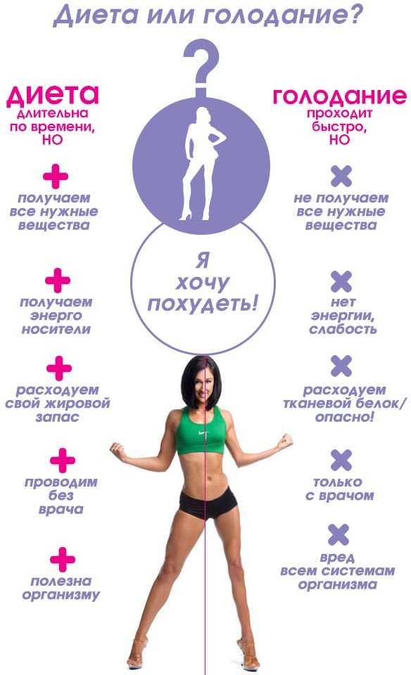 Резкое похудение у женщин и мужчин: причины и последствия резкой потери веса, особенности выбора диет