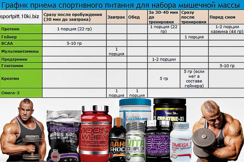 Протеиновые коктейли для набора мышечной массы: польза и вред