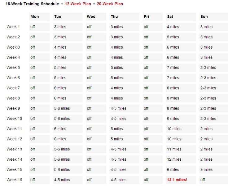 Марафонский бег: какую дистанцию и за сколько пробегают современные марафонцы