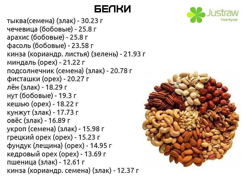 Список бобовых продуктов: калорийность, польза и вред для здрровья