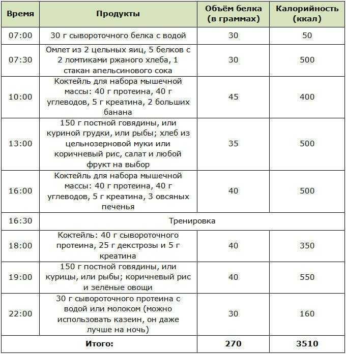 Продукты для набора мышечной массы | компетентно о здоровье на ilive