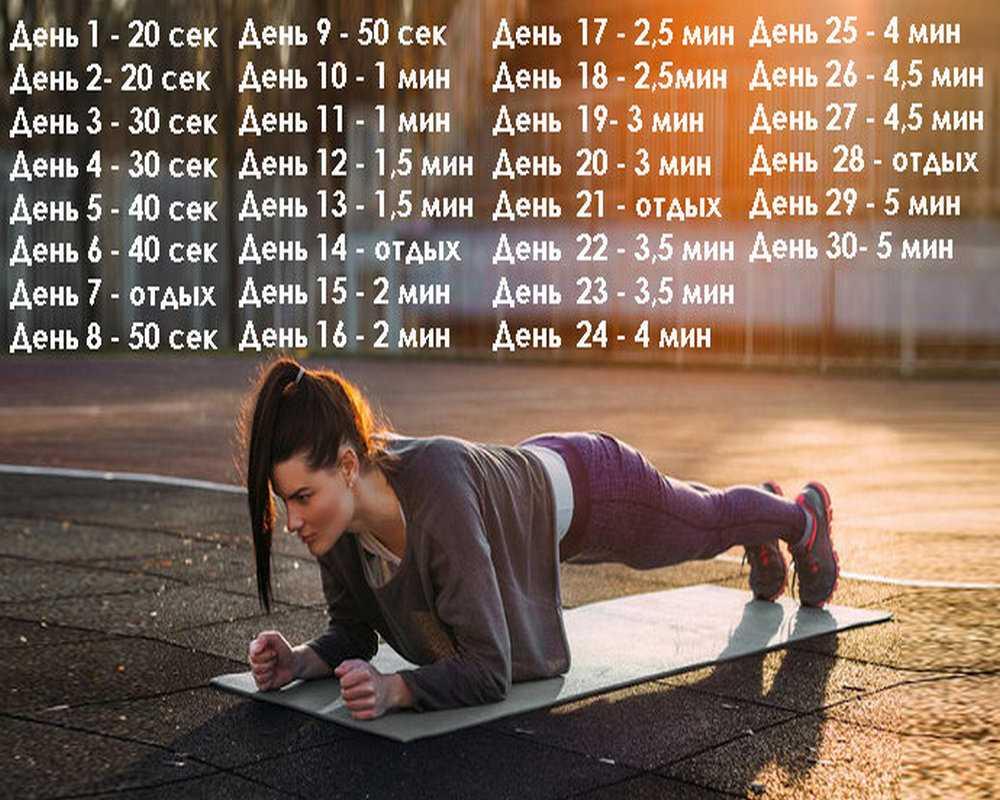 Лучшие упражнения и программа тренировок для мужчин, чтобы накачаться в домашних условиях без железа
