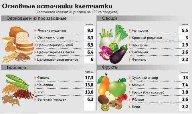 Пищевые волокна: что это такое, чем полезны, список продуктов