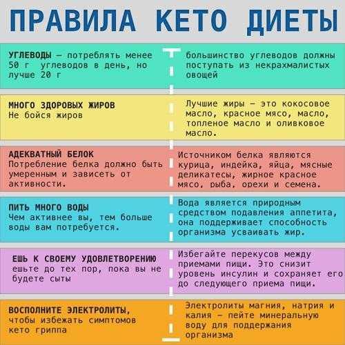 10 заповедей кето-рациона, основы кето-диеты, которые нужно знать