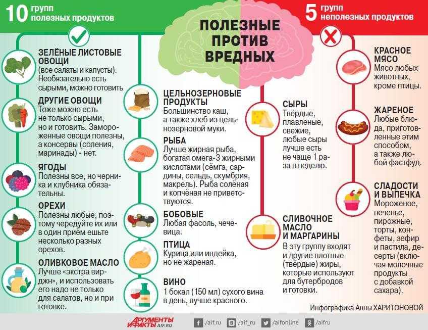 Неправильное питание влияет на работу мозга