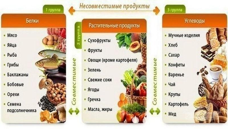 Какие продукты содержат больше всего белка