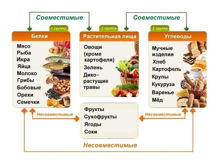 Диетолог назвал 15 сочетаний продуктов, усиливающих полезное действие друг друга!