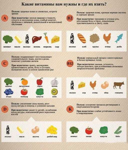 Какие витамины лучше принимать зимой
