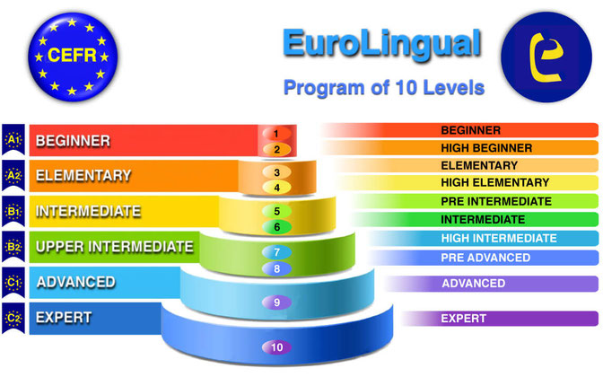 Топ 10 приложений для английского языка [upd: 2020]
