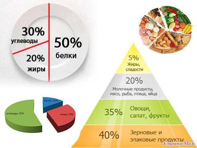 Самая здоровая еда после 50 лет для мужчин и женщин