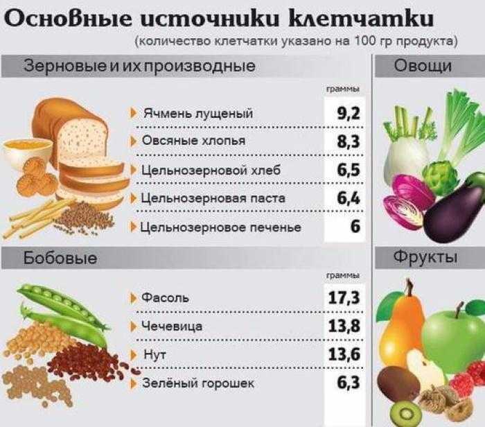 В каких продуктах содержится клетчатка: полная таблица содержания грубого волокна в еде | lisa.ru