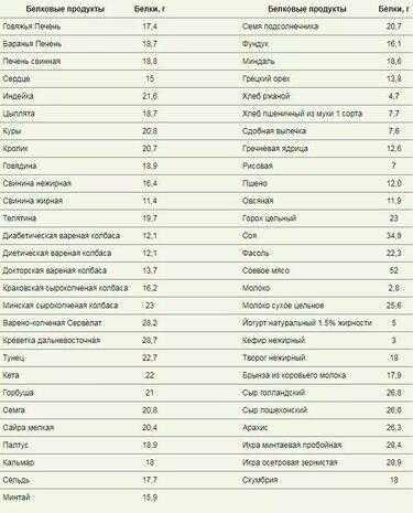 Белковые продукты для похудения список   в ритме времени