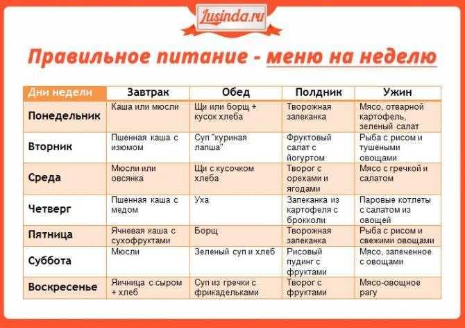 Сбалансированная диета: меню на каждый день | food and health