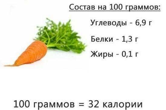 Морковь: польза и вред для мужчин, женщин и детей