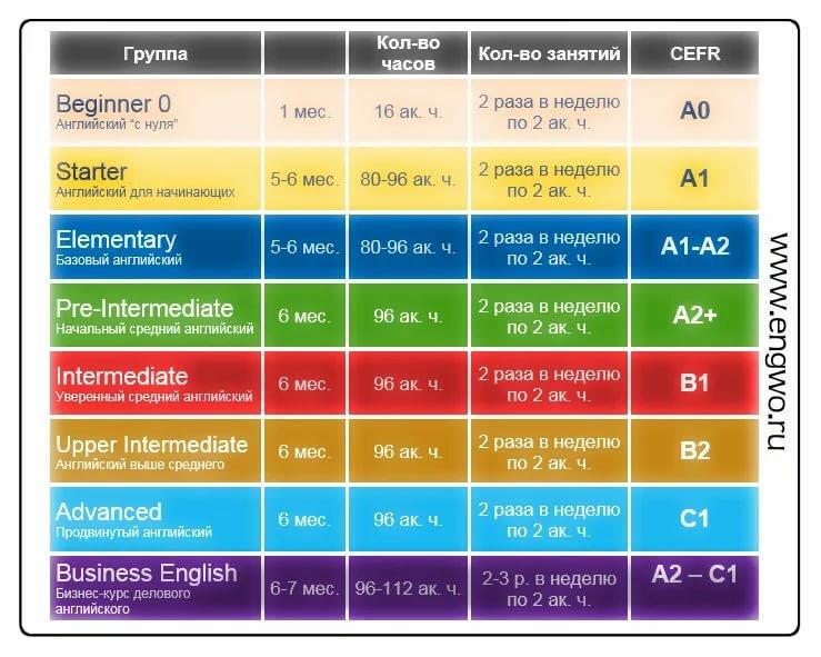 Программа для изучения английского языка на год