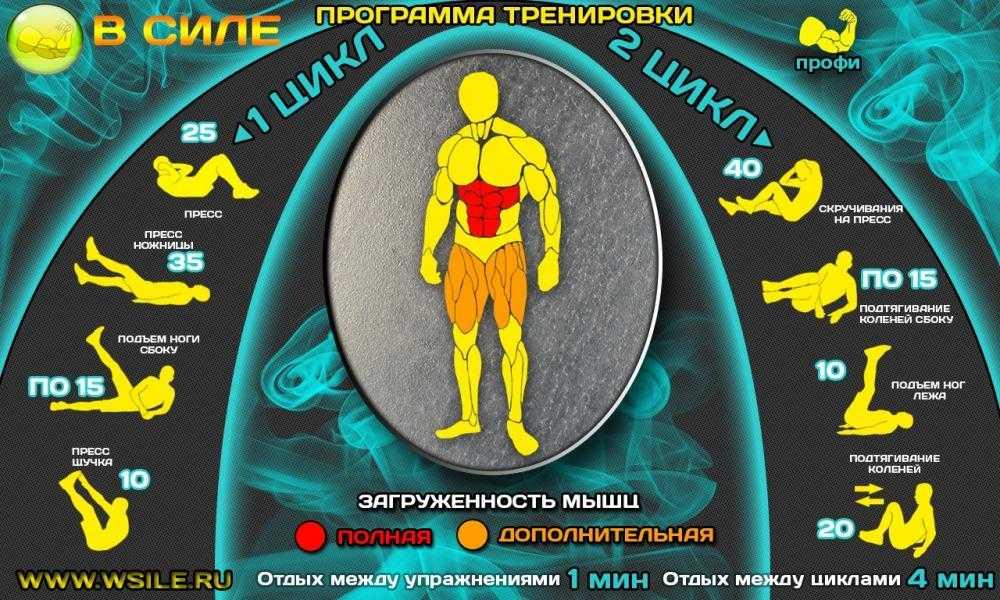 Топ-15 интервальных тренировок на 20-25 минут от group hiit для всего тела