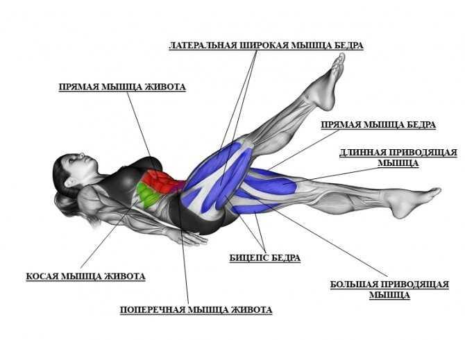 Упражнения с гирей на пресс, которые помогут избавиться от живота и добиться эффектного рельефа