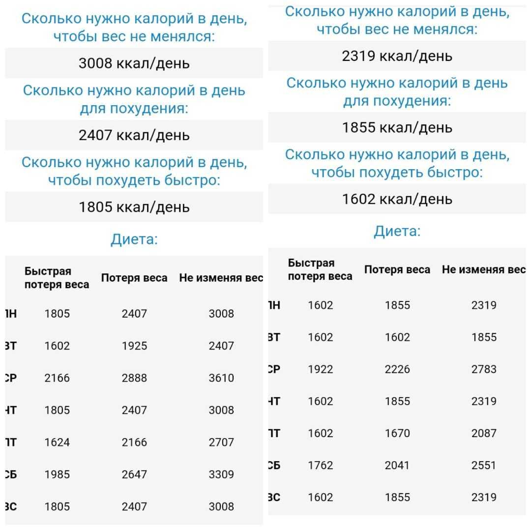 Сколько калорий человеку нужно употреблять в день, чтобы похудеть: таблица для женщин и мужчин