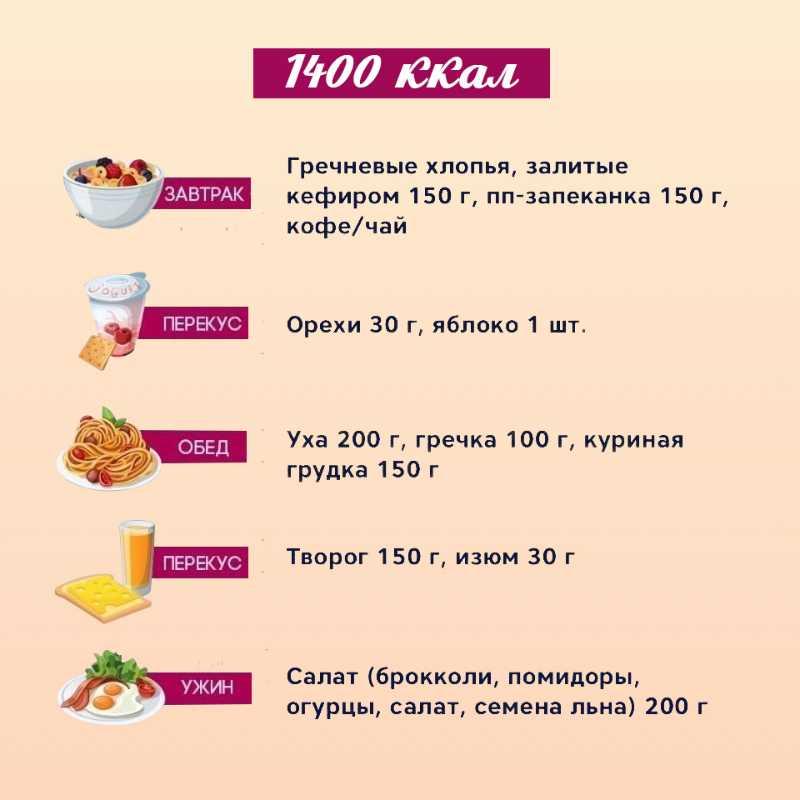 Правильное питание для снижения веса: меню на каждый день - кушай и худей!