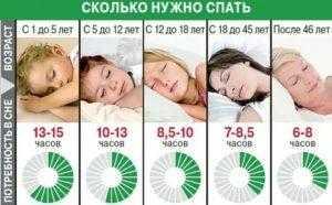15 правил здорового сна. правила хорошего сна человека – как правильно ложиться спать и просыпаться по утрам