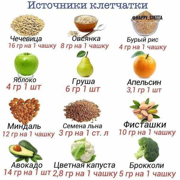 Пищевые волокна: значение, роль, состав и источники пищевых волокон в продуктах | «будь в форме»
