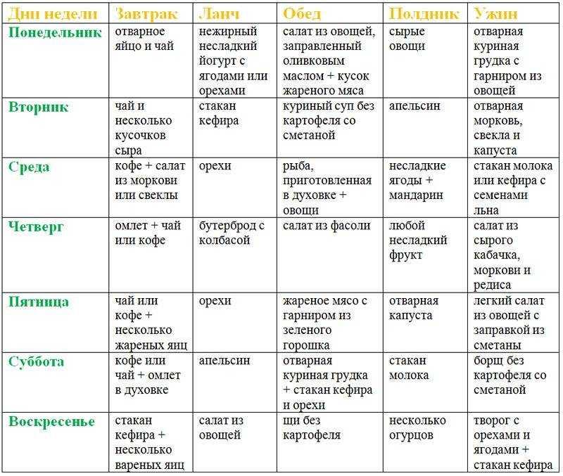 Кето-диета: меню пример рациона и программы питания кетоновой диеты для похудения