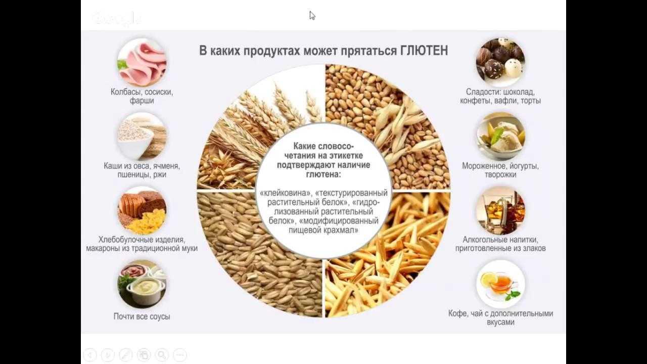 Безглютеновая диета: список разрешенных и запрещенных продуктов | пища это лекарство